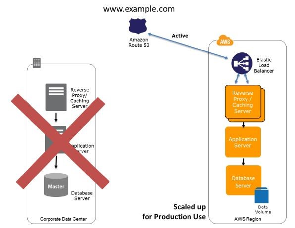 Multisite Recovery