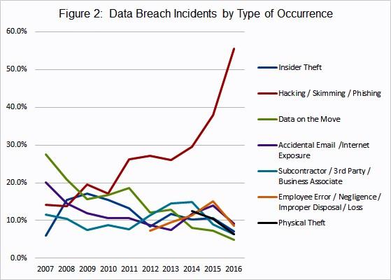 Fig2: Data Breaches