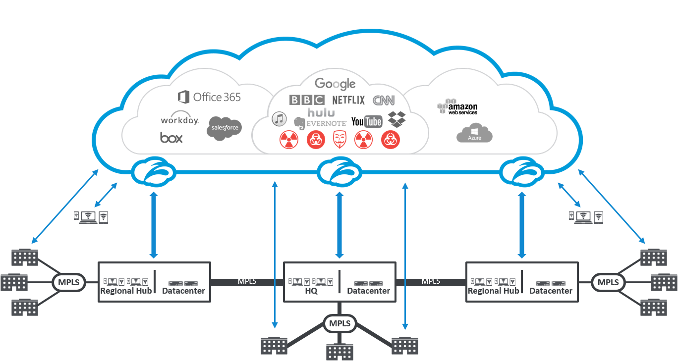 Zscaler Internet Edge Devices